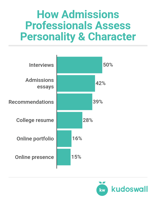 Essay On Business Communication Personality Type Examples Of A Thesis Statement In An Essay also Best English Essay Do You Know Your Childs Personality Type It Matters For College  Thesis Statements For Essays