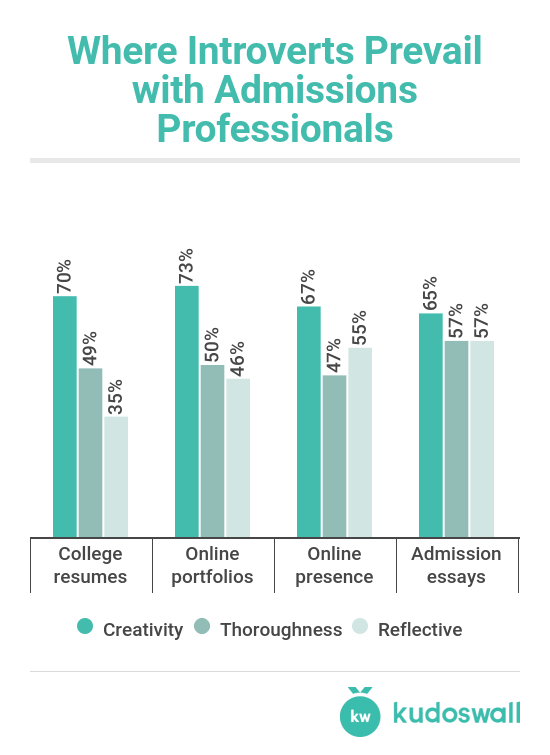 Do You Know Your Child\'s Personality Type? It Matters for College ...